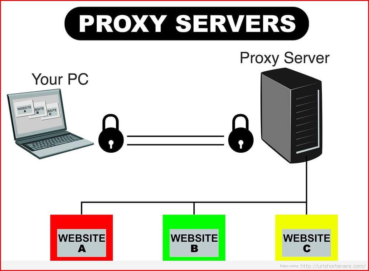 proxy-servers-websitesproxy-servers-websites