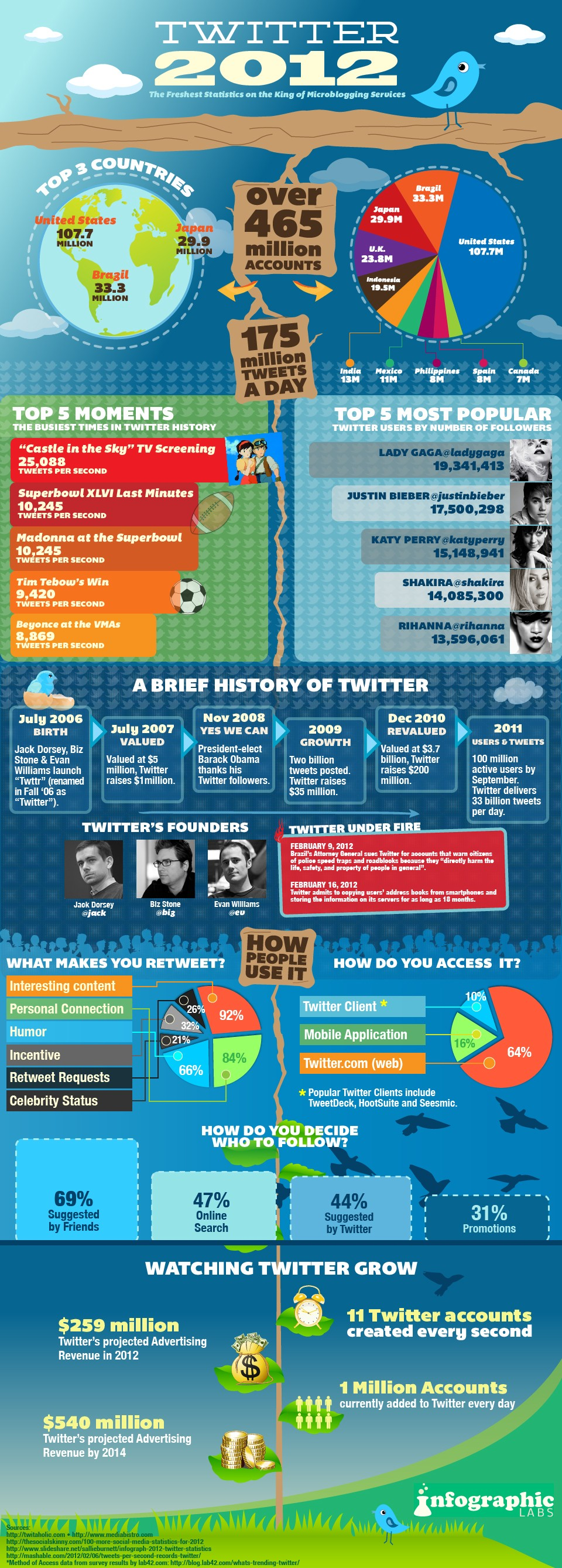 twitter-growth-infographic