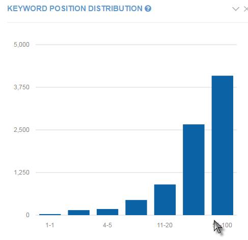 keyword-position