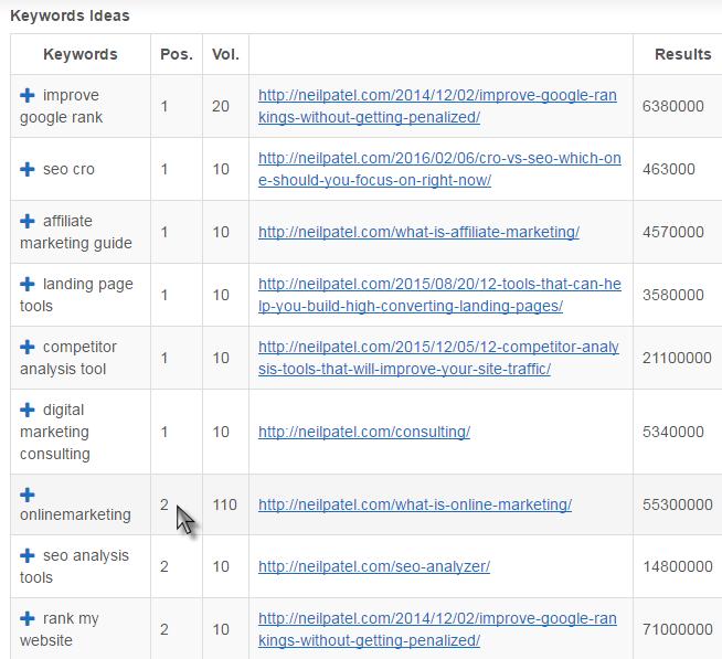 top-ranking-keywords