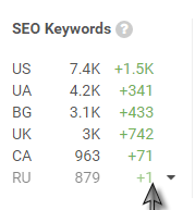 keywords-stats