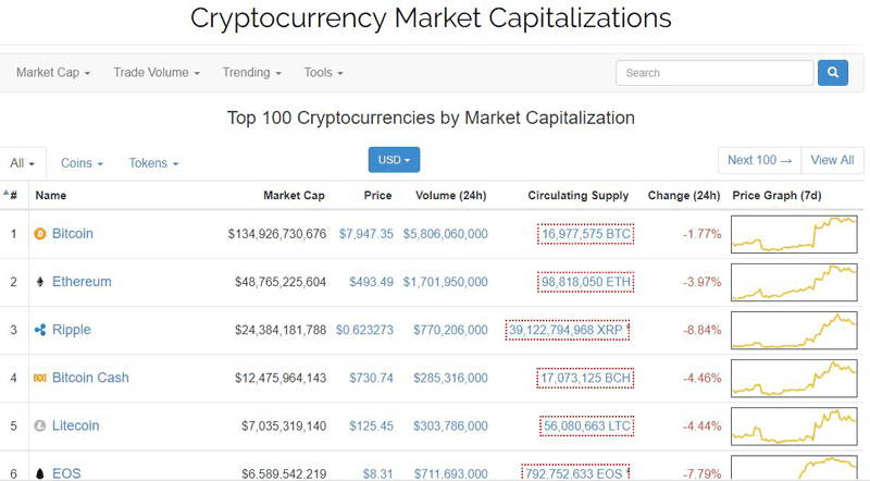 Sites like coinmarketcap